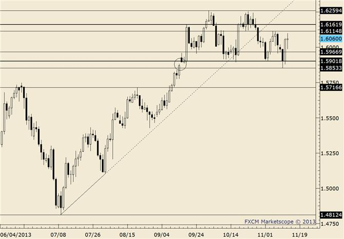 eliottWaves_gbp-usd_body_gbpusd.png, GBPUSD Former Channel Support Serving as Resistance