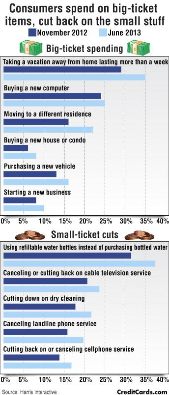 CreditCards.com infographic: Consumers cutting back -- but also spending more