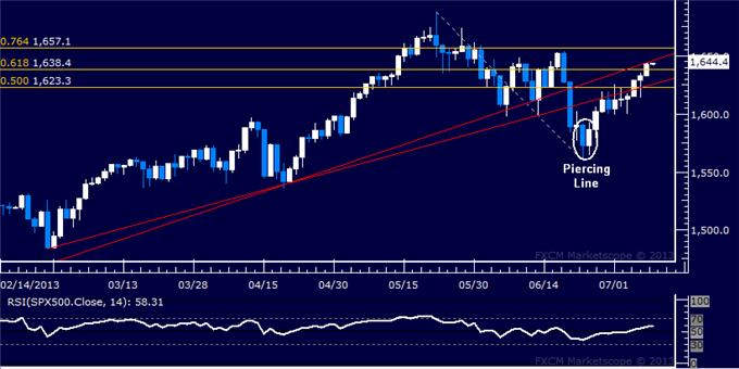 Forex_Dollar_Rally_Takes_a_Break_SP_500_Threatens_Bearish_Setup_body_Picture_6.png, Dollar Rally Takes a Break, S&P 500 Threatens Bearish Setup