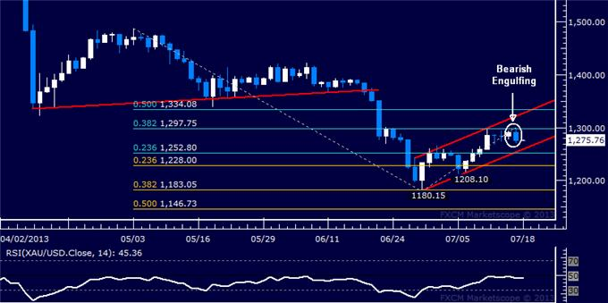 Forex_US_Dollar_Stalls_at_Chart_Support_SP_500_Probing_Lower_body_Picture_7.png, US Dollar Stalls at Chart Support, S&P 500 Probing Lower