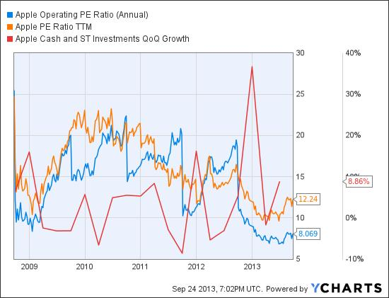 AAPL Operating PE Ratio (Annual) Chart