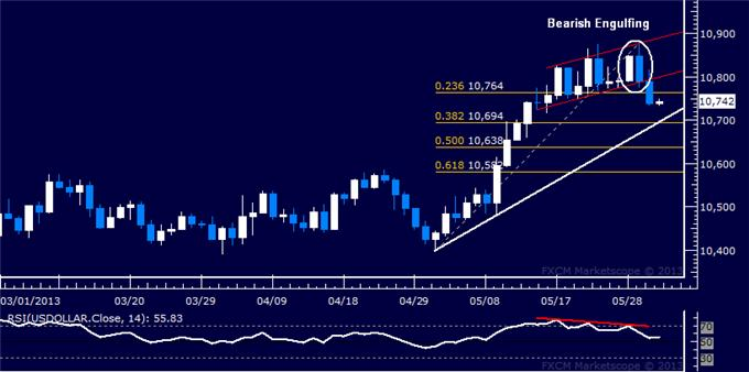 Forex_US_Dollar_at_Risk_of_Deeper_Losses_as_Prices_Break_Support_body_Picture_5.png, US Dollar at Risk of Deeper Losses as Prices Break Support
