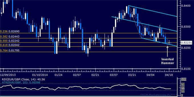 dailyclassics_eur-chf_body_Picture_8.png, Forex: EUR/GBP Technical Analysis – 4-Month Support Under Fire