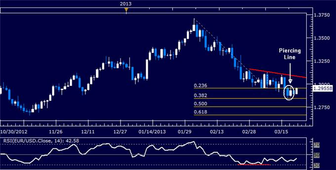 Forex_EURUSD_Technical_Analysis_03.22.2013_body_Picture_5.png, EUR/USD Technical Analysis 03.22.2013