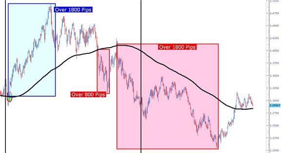 The_200_Day_Moving_Average_body_Picture_1.png, Learn Forex: The 200 Day Moving Average