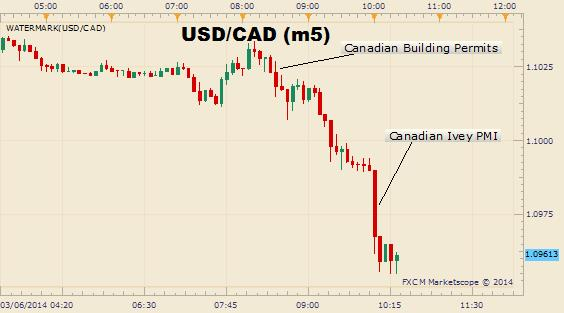 Canadian_Dollar_Reaches_a_2-Week_High_on_an_Improved_PMI_body_Picture_1.png, Canadian Dollar Reaches a 2-Week High on an Improved PMI
