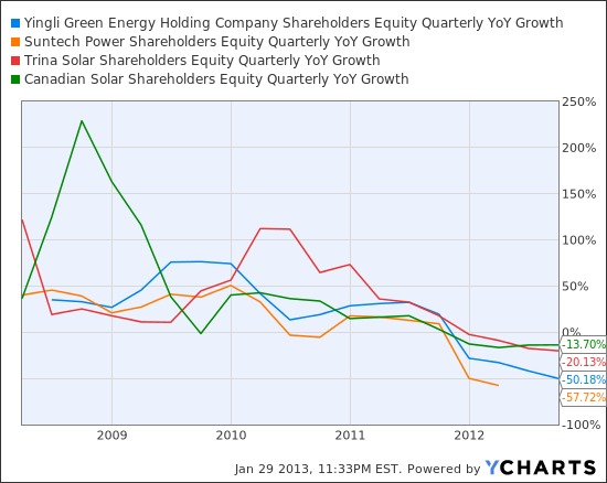 YGE Shareholders Equity Quarterly YoY Growth Chart