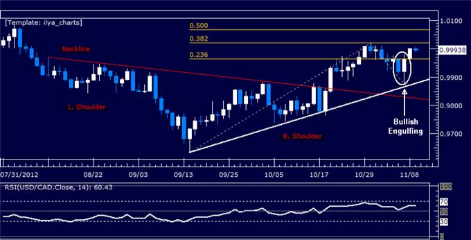 Forex_Analysis_USDCAD_Classic_Technical_Report_11.09.2012_body_Picture_5.png, Forex Analysis: USDCAD Classic Technical Report 11.09.2012