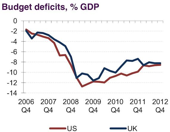 US UK budget deficit GDP