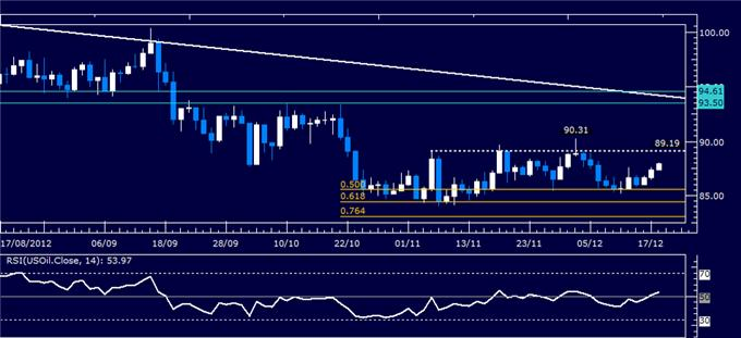 Forex_Analysis_US_Dollar_Clings_to_Support_as_SP_500_Recovers_body_Picture_1.png, Forex Analysis: US Dollar Clings to Support as S&P 500 Recovers