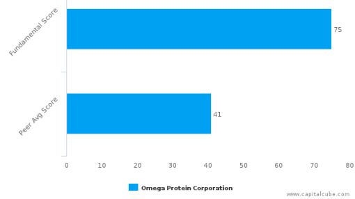 Omega Protein Corp. – Value Analysis (NYSE:OME) : July 1, 2016