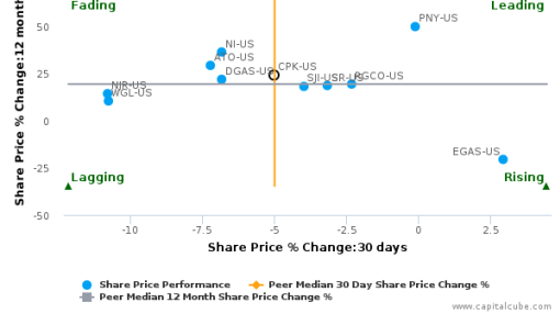 Chesapeake Utilities Corp. breached its 50 day moving average in a Bearish Manner : CPK-US : August 17, 2016