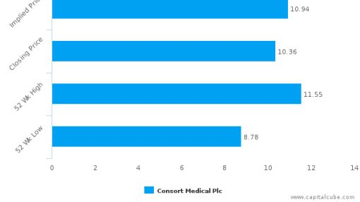 Consort Medical Plc : Undervalued relative to peers, but don't ignore the other factors