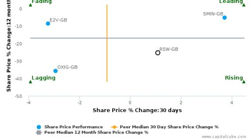 Renishaw Plc breached its 50 day moving average in a Bearish Manner : RSW-GB : May 6, 2016