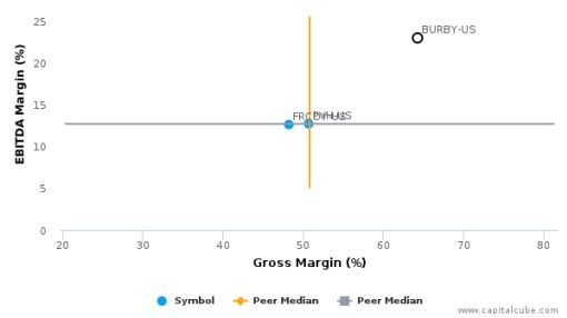 Burberry Group Plc :BURBY-US: Earnings Analysis: 2016 By the Numbers : July 22, 2016