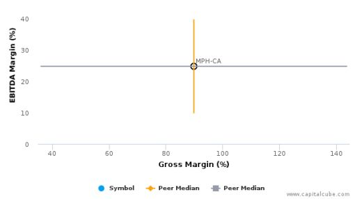 Medicure, Inc. :MPH-CA: Earnings Analysis: 2015 By the Numbers