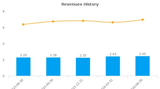 Choice Bancorp, Inc. :CBKW-US: Earnings Analysis: Q2, 2016 By the Numbers : August 18, 2016