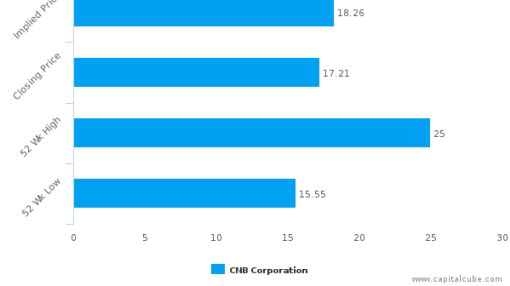 CNB Corp. (Michigan) : Fairly valued, but don't skip the other factors