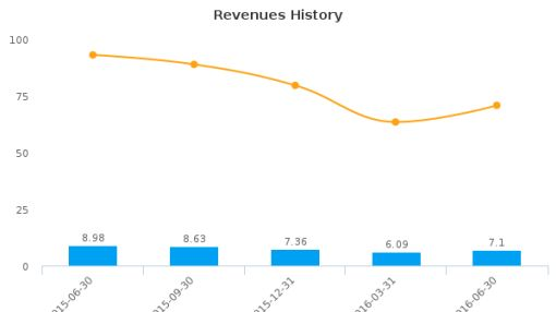 Ring Energy, Inc. :REI-US: Earnings Analysis: Q2, 2016 By the Numbers : August 12, 2016