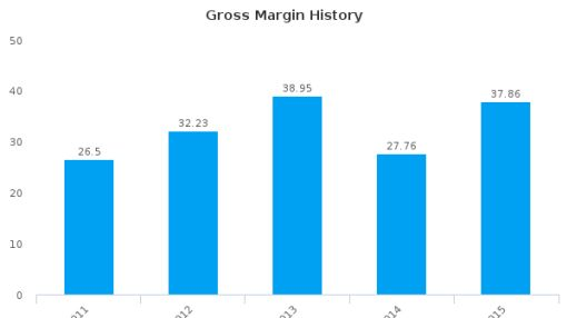 Guangzhou Donghua Enterprise Co., Ltd. :600393-CN: Earnings Analysis: 2015 By the Numbers
