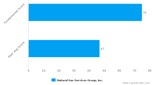 Natural Gas Services Group, Inc. – Value Analysis (NYSE:NGS) : September 13, 2016