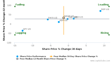 WageWorks, Inc. breached its 50 day moving average in a Bearish Manner : WAGE-US : September 30, 2016