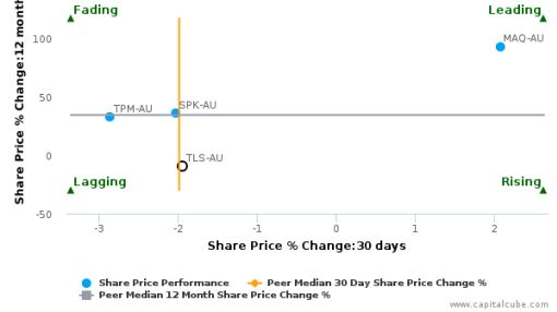 Telstra Corp. Ltd. breached its 50 day moving average in a Bullish Manner : TLS-AU : July 1, 2016