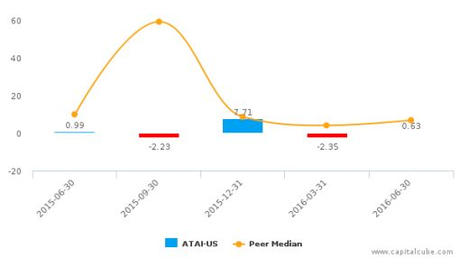 ATA, Inc. :ATAI-US: Earnings Analysis: Q1, 2017 By the Numbers : August 18, 2016
