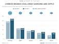 Samsung and Apple defend top two spots in the global smartphone market (AAPL)