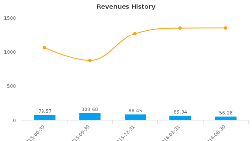 OCI Partners LP :OCIP-US: Earnings Analysis: Q2, 2016 By the Numbers : August 10, 2016