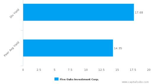 Five Oaks Investment Corp. : OAKS-US: Dividend Analysis : September 15th, 2016 (record date) : By the numbers : June 27, 2016