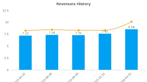 Oak Valley Bancorp :OVLY-US: Earnings Analysis: Q1, 2016 By the Numbers : June 28, 2016