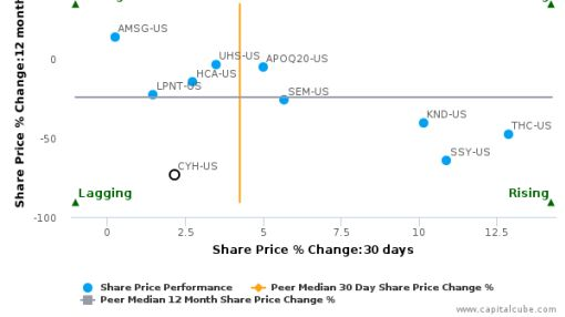 Community Health Systems, Inc. breached its 50 day moving average in a Bullish Manner : CYH-US : July 19, 2016