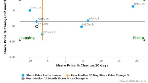 Rent-A-Center, Inc. breached its 50 day moving average in a Bearish Manner : RCII-US : August 29, 2016