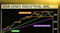 Is the year high in for the Dow?