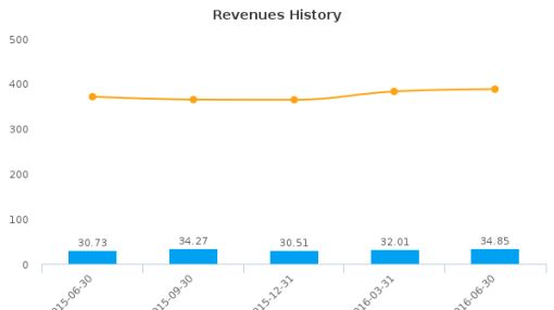 Full House Resorts, Inc. :FLL-US: Earnings Analysis: Q2, 2016 By the Numbers : August 18, 2016