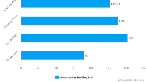 Avance Gas Holding Ltd. : Neutral assessment on price but strong on fundamentals