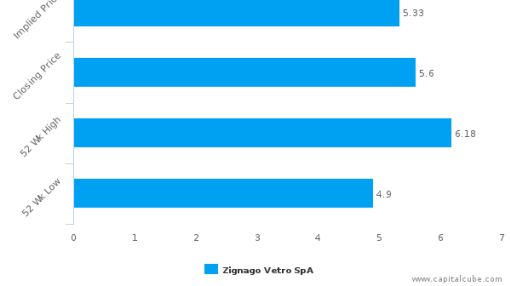 Zignago Vetro SpA : Overvalued relative to peers, but may deserve another look