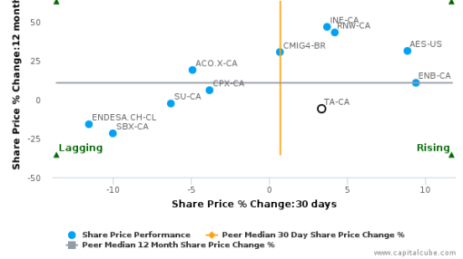 TransAlta Corp. breached its 50 day moving average in a Bearish Manner : TA-CA : September 28, 2016