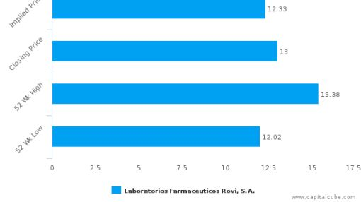 Laboratorios Farmaceúticos Rovi SA : Fairly valued, but don't skip the other factors
