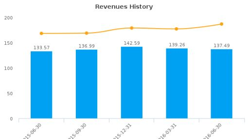 Globus Medical, Inc. :GMED-US: Earnings Analysis: Q2, 2016 By the Numbers : August 5, 2016