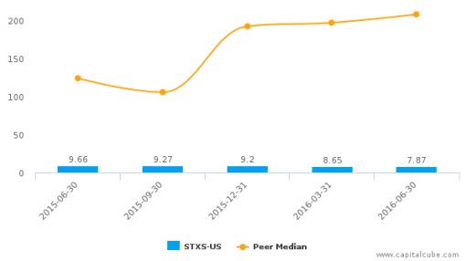 Stereotaxis, Inc. :STXS-US: Earnings Analysis: Q2, 2016 By the Numbers : August 11, 2016