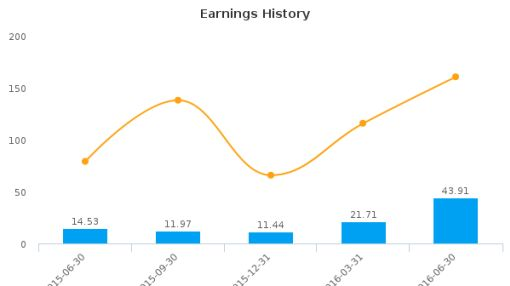EastGroup Properties, Inc. :EGP-US: Earnings Analysis: Q2, 2016 By the Numbers : July 22, 2016