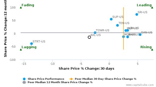 American Axle & Manufacturing Holdings, Inc. breached its 50 day moving average in a Bearish Manner : AXL-US : September 27, 2016