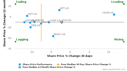 FelCor Lodging Trust, Inc. breached its 50 day moving average in a Bullish Manner : FCH-US : September 23, 2016