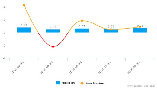 New Ulm Telecom, Inc. :NULM-US: Earnings Analysis: Q1, 2016 By the Numbers : May 23, 2016