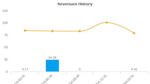 China Recycling Energy Corp. :CREG-US: Earnings Analysis: Q1, 2016 By the Numbers : June 24, 2016