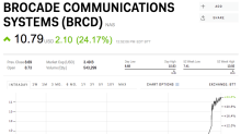 Brocade Communications is spiking on a report that the company is trying to sell itself