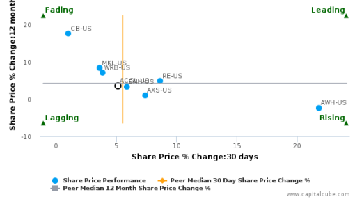 Arch Capital Group Ltd. breached its 50 day moving average in a Bullish Manner : ACGL-US : July 29, 2016
