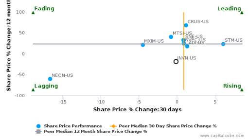 InvenSense, Inc. breached its 50 day moving average in a Bearish Manner : INVN-US : September 28, 2016